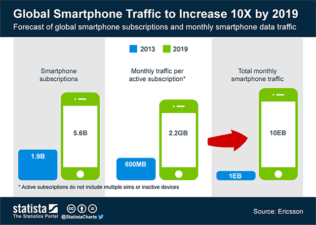 golbal-smartphone-traffic
