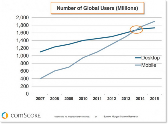 Statistics on mobile usage and adoption